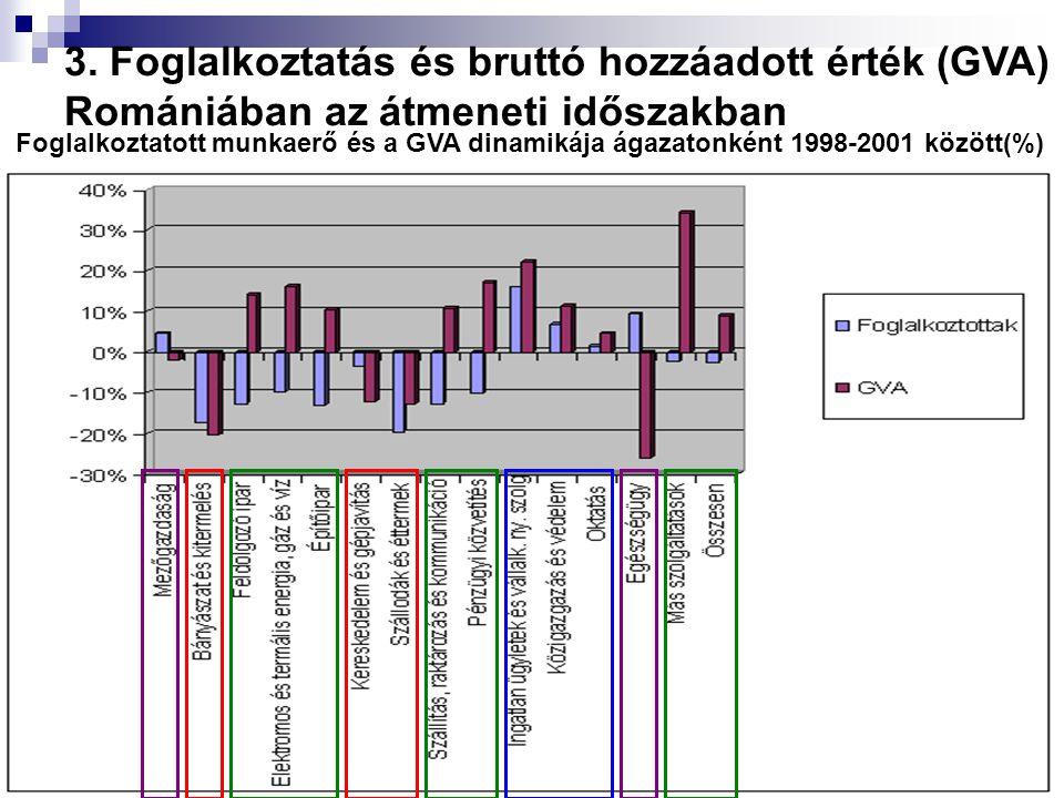 Foglalkoztatott munkaerő és a GVA dinamikája ágazatonként 1998-2001 között(%) 3. Foglalkoztatás és bruttó hozzáadott érték (GVA) Romániában az átmenet