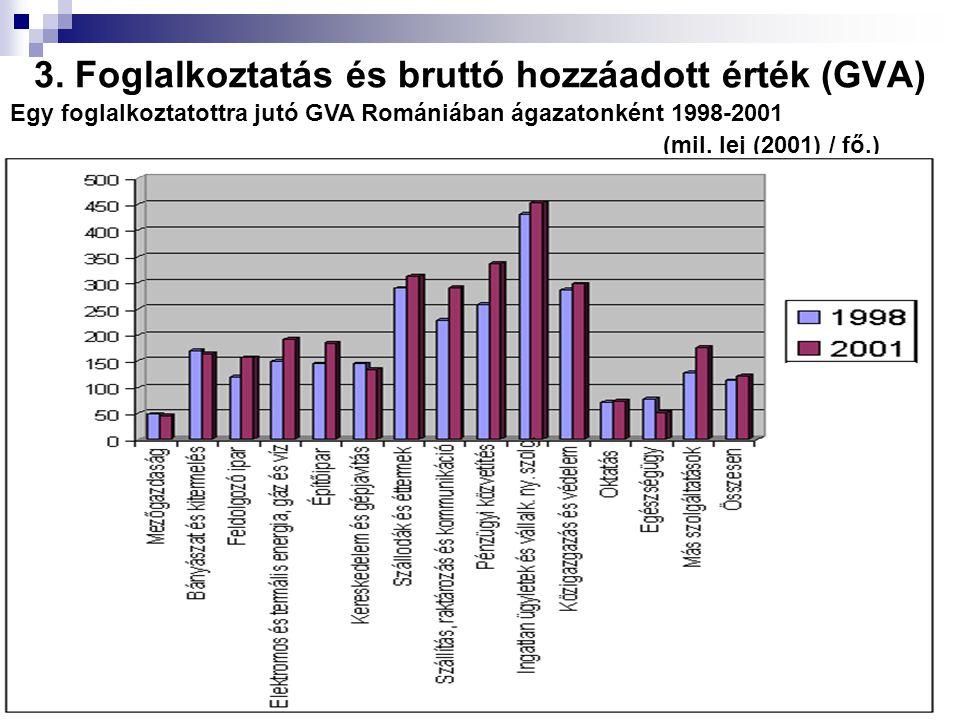 3. Foglalkoztatás és bruttó hozzáadott érték (GVA) Egy foglalkoztatottra jutó GVA Romániában ágazatonként 1998-2001 (mil. lej (2001) / fő.)