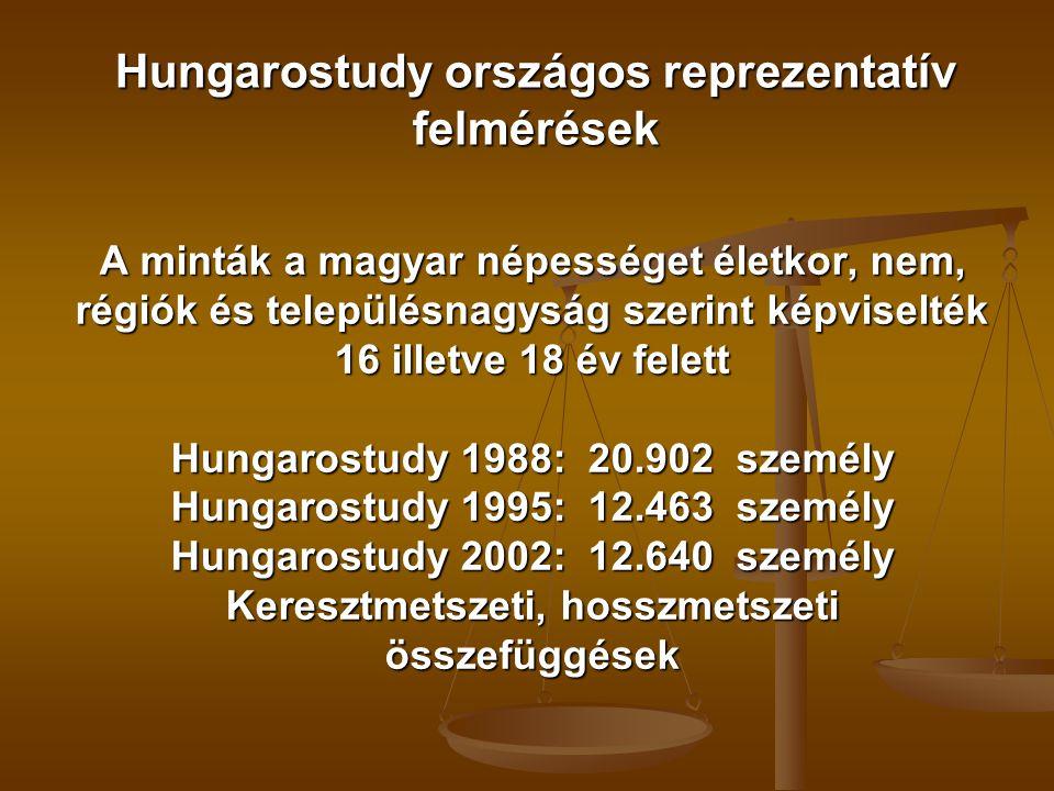 Hungarostudy országos reprezentatív felmérések A minták a magyar népességet életkor, nem, régiók és településnagyság szerint képviselték 16 illetve 18