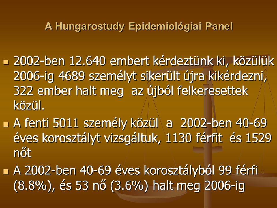 A Hungarostudy Epidemiológiai Panel 2002-ben 12.640 embert kérdeztünk ki, közülük 2006-ig 4689 személyt sikerült újra kikérdezni, 322 ember halt meg a
