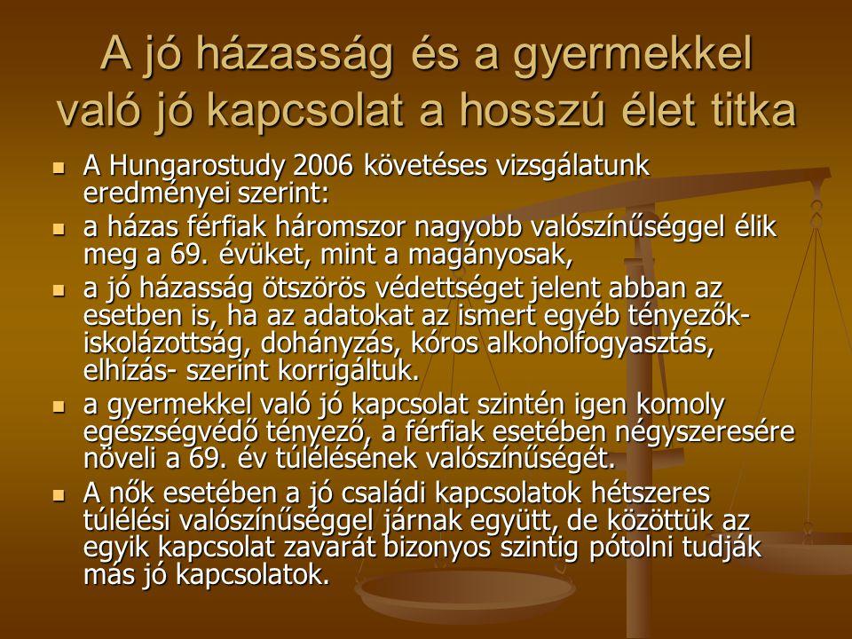 A jó házasság és a gyermekkel való jó kapcsolat a hosszú élet titka A Hungarostudy 2006 követéses vizsgálatunk eredményei szerint: A Hungarostudy 2006