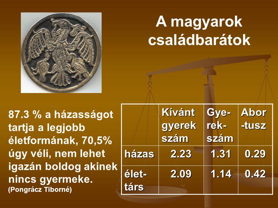 A magyarok családbarátok 87.3 % a házasságot tartja a legjobb életformának, 70,5% úgy véli, nem lehet igazán boldog akinek nincs gyermeke. (Pongrácz T