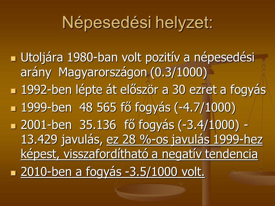 Népesedési helyzet: Utoljára 1980-ban volt pozitív a népesedési arány Magyarországon (0.3/1000) Utoljára 1980-ban volt pozitív a népesedési arány Magy