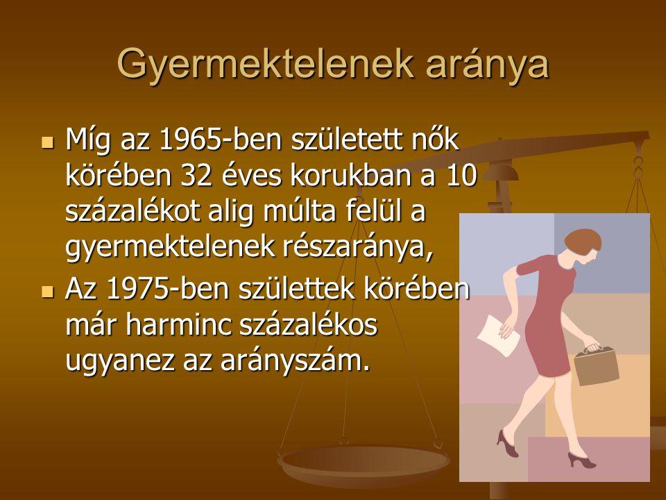 Gyermektelenek aránya Míg az 1965-ben született nők körében 32 éves korukban a 10 százalékot alig múlta felül a gyermektelenek részaránya, Míg az 1965