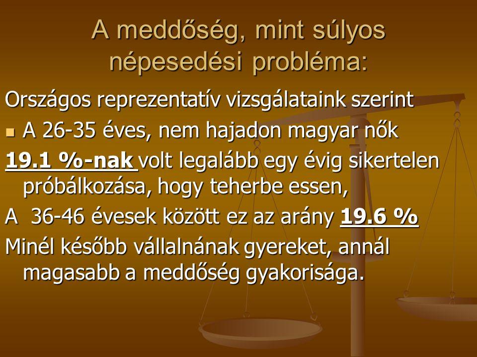A meddőség, mint súlyos népesedési probléma: Országos reprezentatív vizsgálataink szerint A 26-35 éves, nem hajadon magyar nők A 26-35 éves, nem hajad