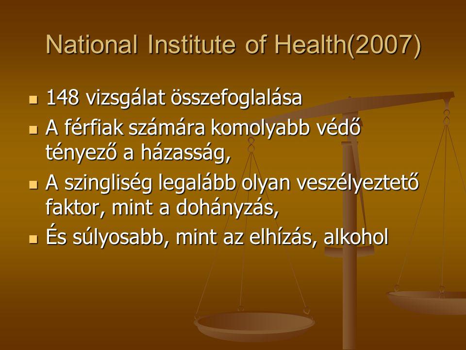 National Institute of Health(2007) 148 vizsgálat összefoglalása 148 vizsgálat összefoglalása A férfiak számára komolyabb védő tényező a házasság, A fé