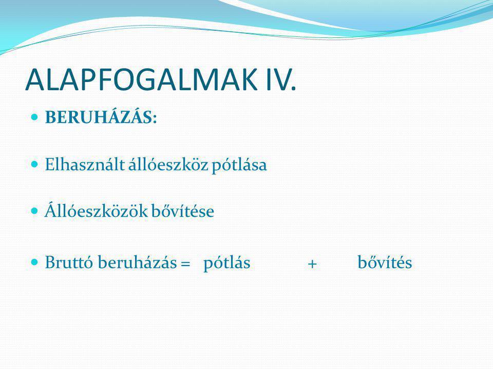 ALAPFOGALMAK III. FELHALMOZÁS: olyan javak, melyeket arra fordítanak, hogy velük bővítsék a termékek előállításához szükséges eszközöket beruházás: ál
