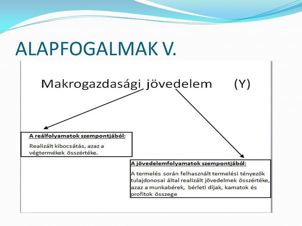 ALAPFOGALMAK IV. BERUHÁZÁS: Elhasznált állóeszköz pótlása Állóeszközök bővítése Bruttó beruházás = pótlás + bővítés