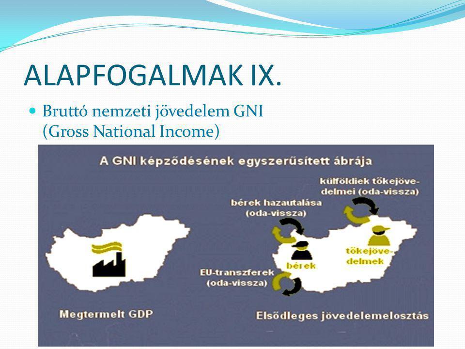ALAPFOGALMAK VIII. GDP + hazai gazdasági szereplők külföldi munka- és tőkejövedelme - külföldi gazdasági szereplők hazai munka- és tőkejövedelme = GNI