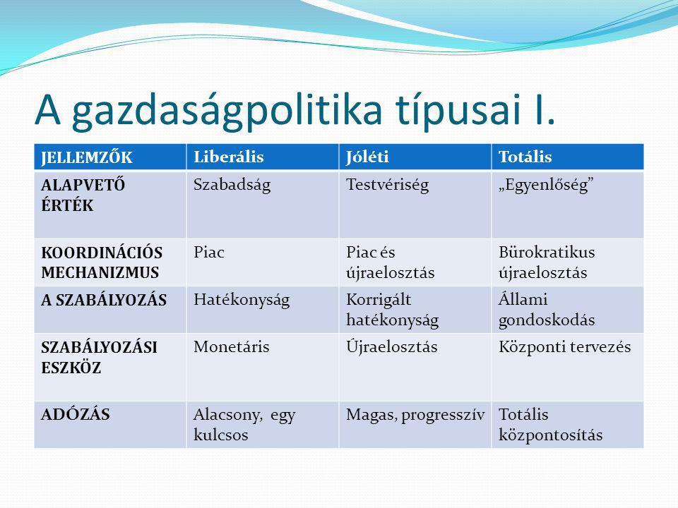 Makrogazdasági szabályozás II. Főbb területei Gazdaságpolitika Növekedés Infláció Munkanélküliség Fiskális politika Költségvetési politika Adózás Társ