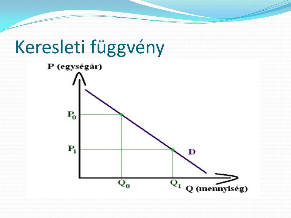 PPC – lehetséges termelés fv.