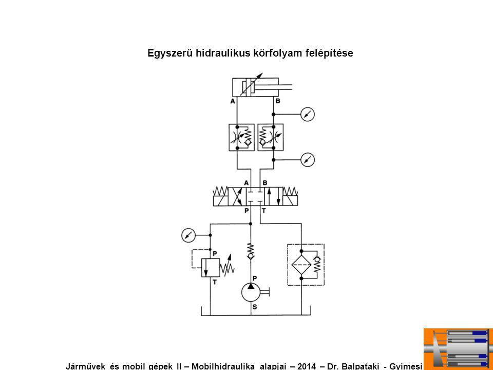 Egyszerű hidraulikus körfolyam felépítése Járművek és mobil gépek II – Mobilhidraulika alapjai – 2014 – Dr.