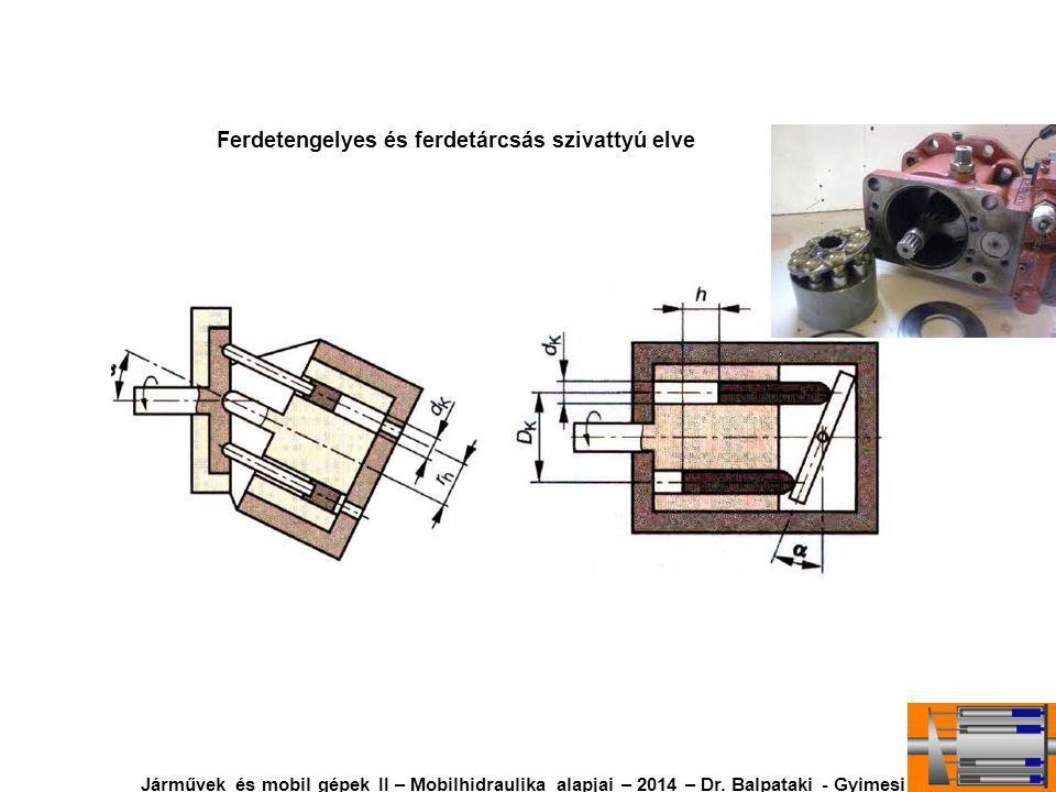 Ferdetengelyes és ferdetárcsás szivattyú elve Járművek és mobil gépek II – Mobilhidraulika alapjai – 2014 – Dr.