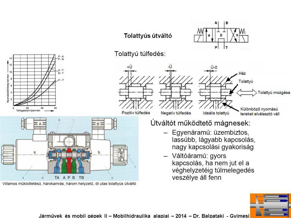 Tolattyús útváltó Járművek és mobil gépek II – Mobilhidraulika alapjai – 2014 – Dr.