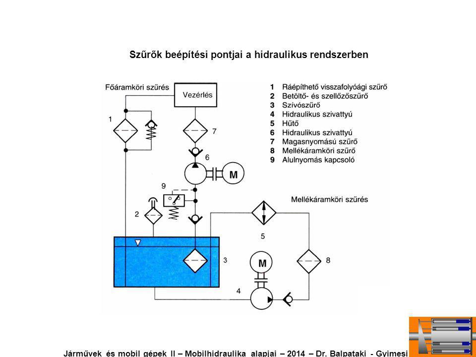 Szűrők beépítési pontjai a hidraulikus rendszerben Járművek és mobil gépek II – Mobilhidraulika alapjai – 2014 – Dr.