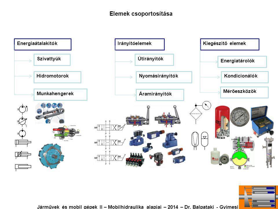 Hidraulikus munkahengerek csoportosítása Hidraulikus munkahenger löketvég fékezése (csillapítása) Járművek és mobil gépek II – Mobilhidraulika alapjai – 2014 – Dr.