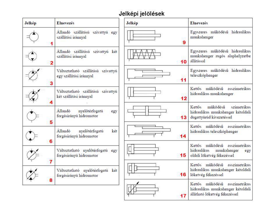 Nyitott körfolyam felépítése lépésről lépésre Járművek és mobil gépek II – Mobilhidraulika alapjai – 2014 – Dr.