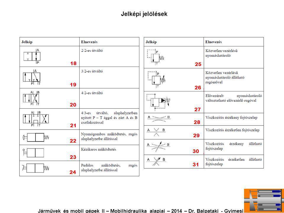Közvetlen vezérlésű nyomáshatároló megoldásai Járművek és mobil gépek II – Mobilhidraulika alapjai – 2014 – Dr.