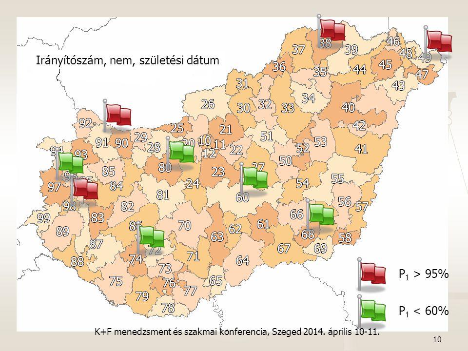 10 P 1 > 95% P 1 < 60% Irányítószám, nem, születési dátum K+F menedzsment és szakmai konferencia, Szeged 2014. április 10-11.