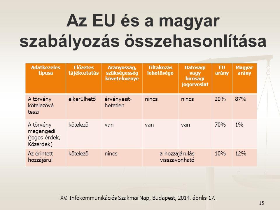 Az EU és a magyar szabályozás összehasonlítása 15 XV. Infokommunikációs Szakmai Nap, Budapest, 2014. április 17. Adatkezelés típusa Előzetes tájékozta
