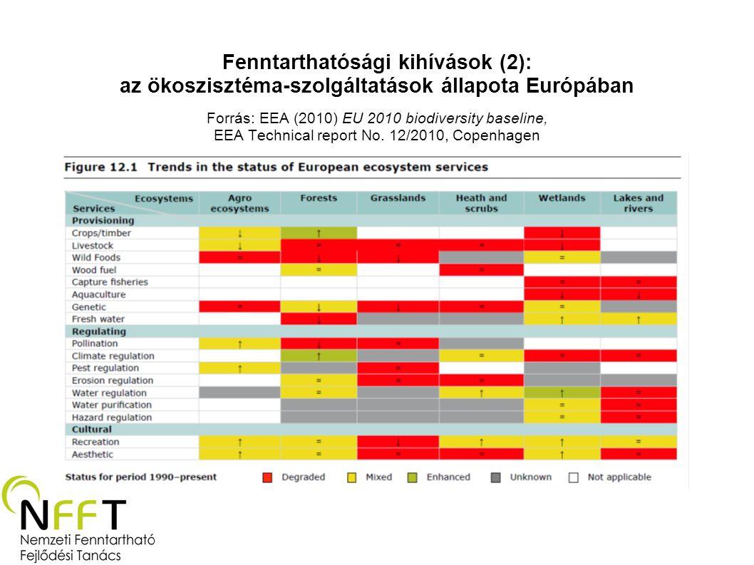 Fenntarthatósági kihívások (2): az ökoszisztéma-szolgáltatások állapota Európában Forrás: EEA (2010) EU 2010 biodiversity baseline, EEA Technical report No.