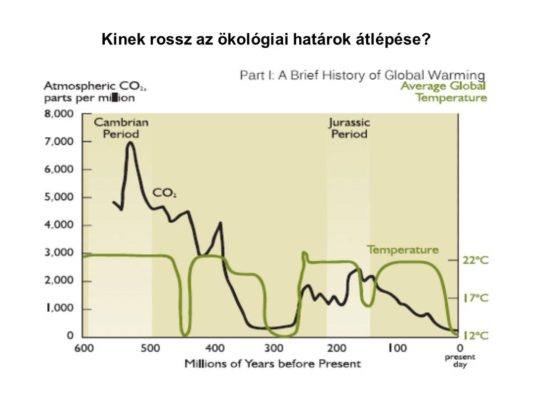 Kinek rossz az ökológiai határok átlépése?