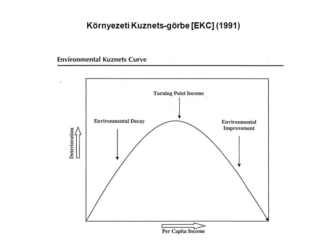 Környezeti Kuznets-görbe [EKC] (1991)