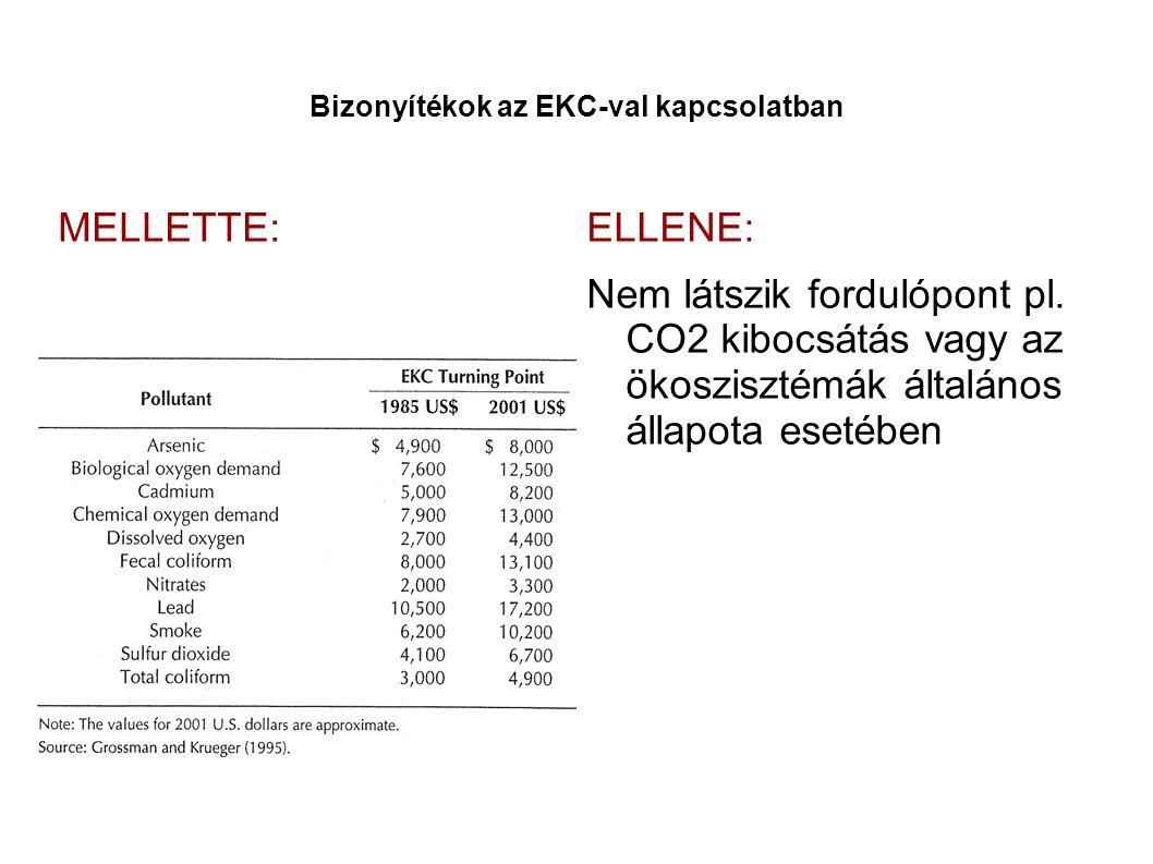 Bizonyítékok az EKC-val kapcsolatban MELLETTE:ELLENE: Nem látszik fordulópont pl.