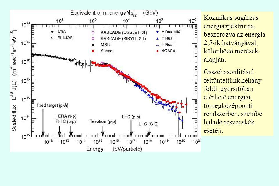 Kozmikus sugárzás energiaspektruma, beszorozva az energia 2,5-ik hatványával, különböző mérések alapján. Összehasonlításul feltüntettünk néhány földi