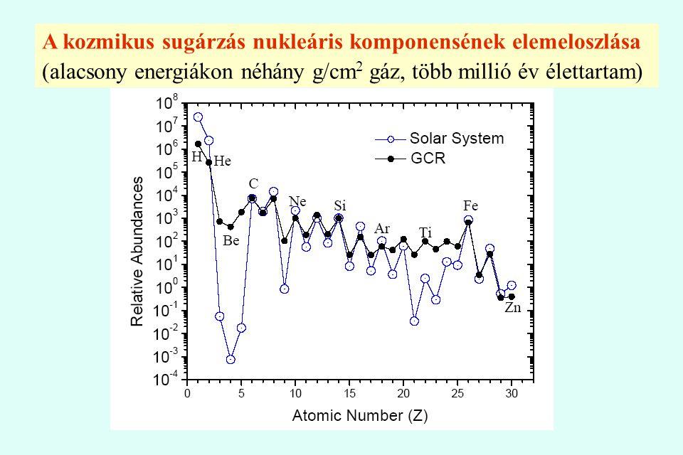 A kozmikus sugárzás nukleáris komponensének elemeloszlása (alacsony energiákon néhány g/cm 2 gáz, több millió év élettartam)