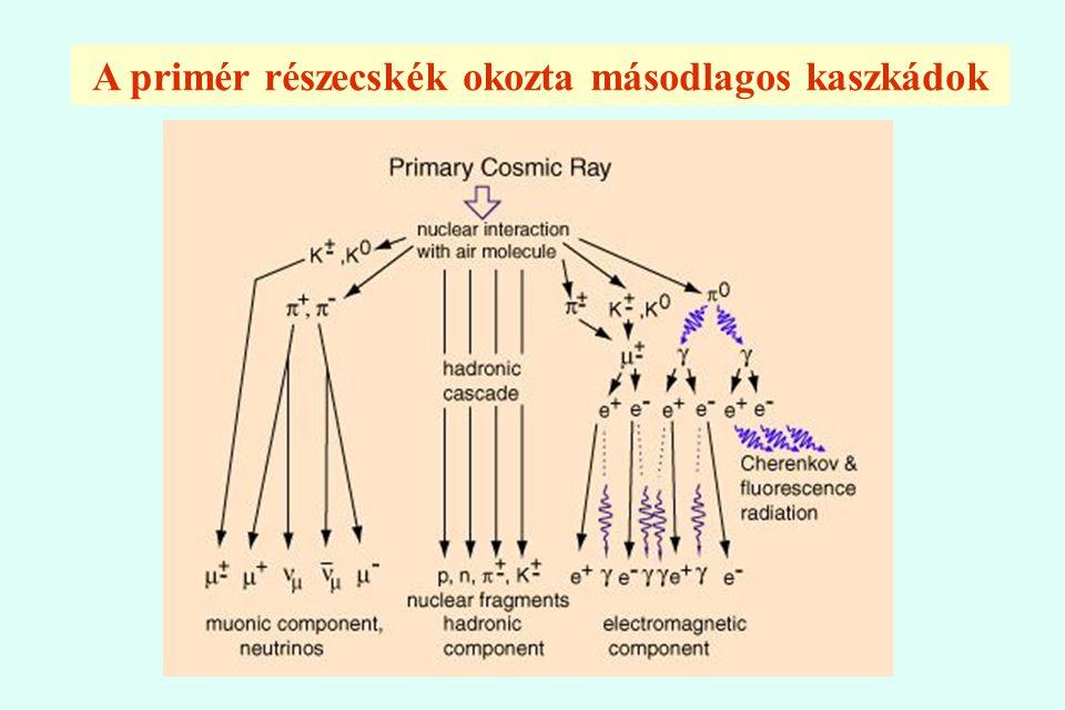 A primér részecskék okozta másodlagos kaszkádok
