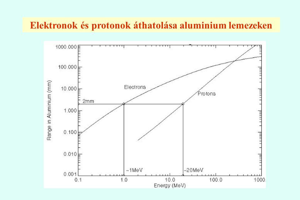 Elektronok és protonok áthatolása aluminium lemezeken