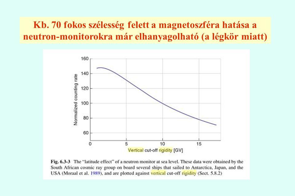 Kb. 70 fokos szélesség felett a magnetoszféra hatása a neutron-monitorokra már elhanyagolható (a légkör miatt)