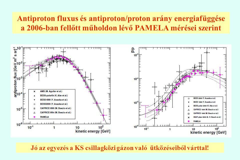 Antiproton fluxus és antiproton/proton arány energiafüggése a 2006-ban fellőtt műholdon lévő PAMELA mérései szerint Jó az egyezés a KS csillagközi gáz