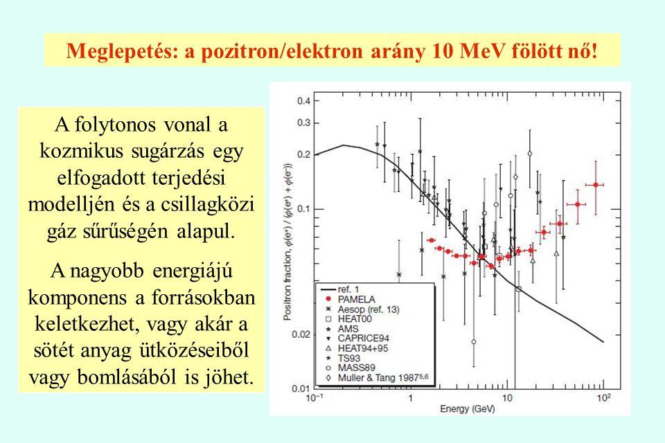 Meglepetés: a pozitron/elektron arány 10 MeV fölött nő! A folytonos vonal a kozmikus sugárzás egy elfogadott terjedési modelljén és a csillagközi gáz