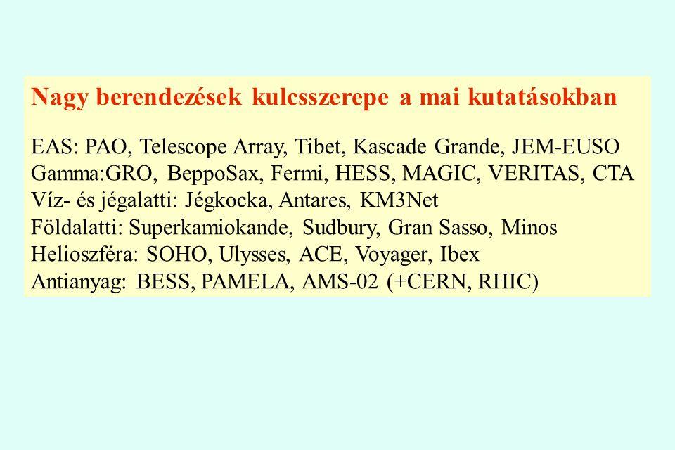 Nagy berendezések kulcsszerepe a mai kutatásokban EAS: PAO, Telescope Array, Tibet, Kascade Grande, JEM-EUSO Gamma:GRO, BeppoSax, Fermi, HESS, MAGIC,