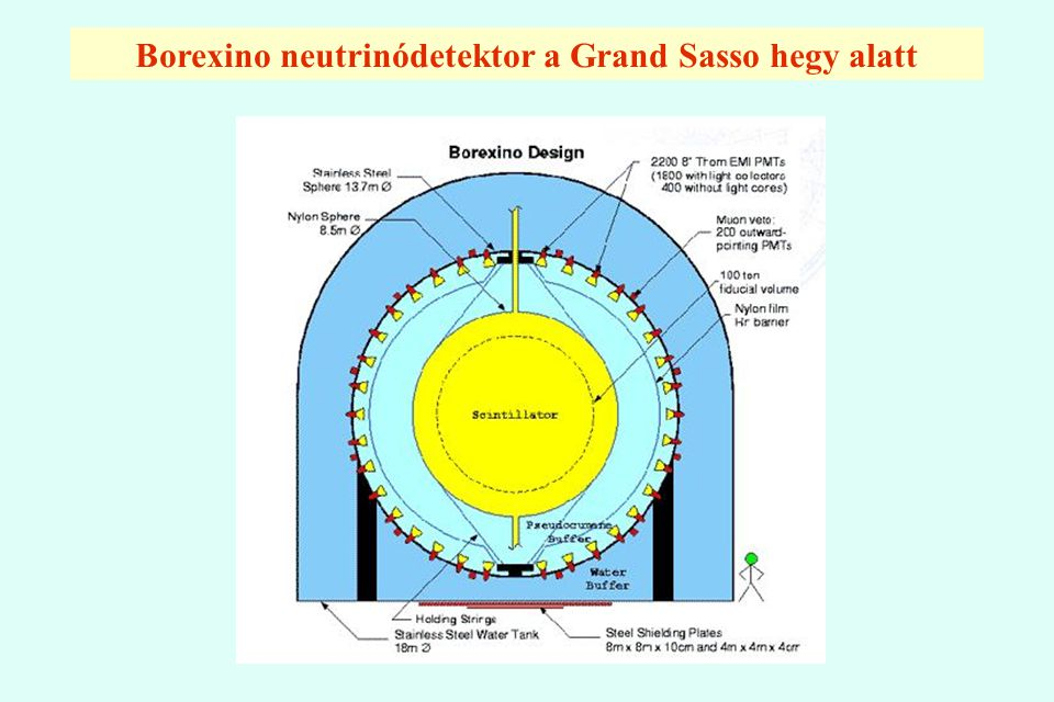 Borexino neutrinódetektor a Grand Sasso hegy alatt
