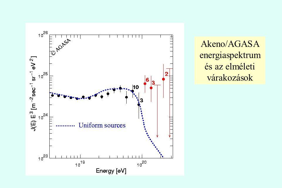 Akeno/AGASA energiaspektrum és az elméleti várakozások