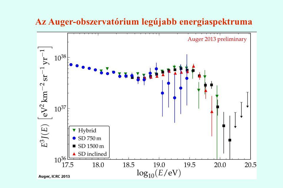 Az Auger-obszervatórium legújabb energiaspektruma