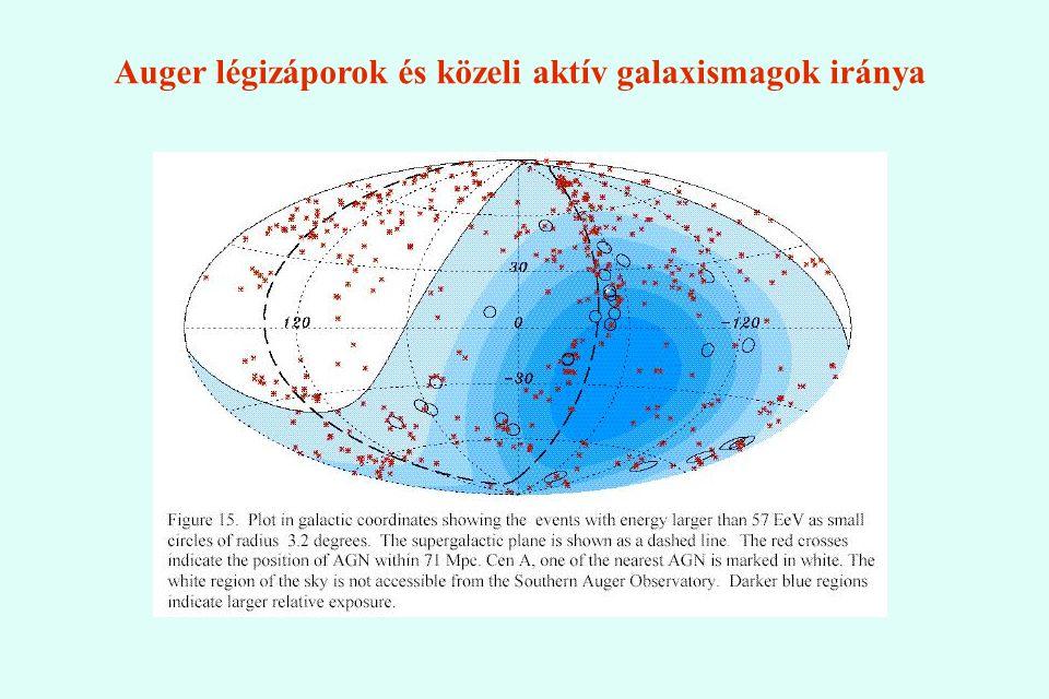 Auger légizáporok és közeli aktív galaxismagok iránya