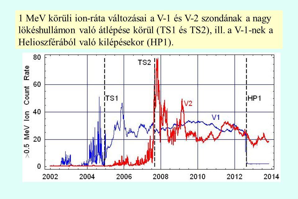 1 MeV körüli ion-ráta változásai a V-1 és V-2 szondának a nagy lökéshullámon való átlépése körül (TS1 és TS2), ill. a V-1-nek a Helioszférából való ki