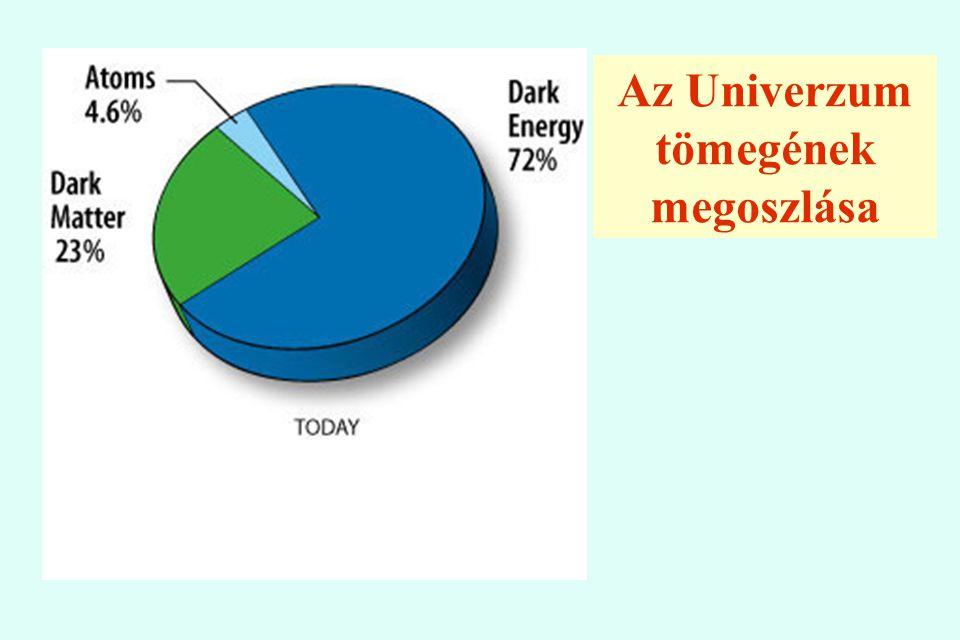 Az Univerzum tömegének megoszlása