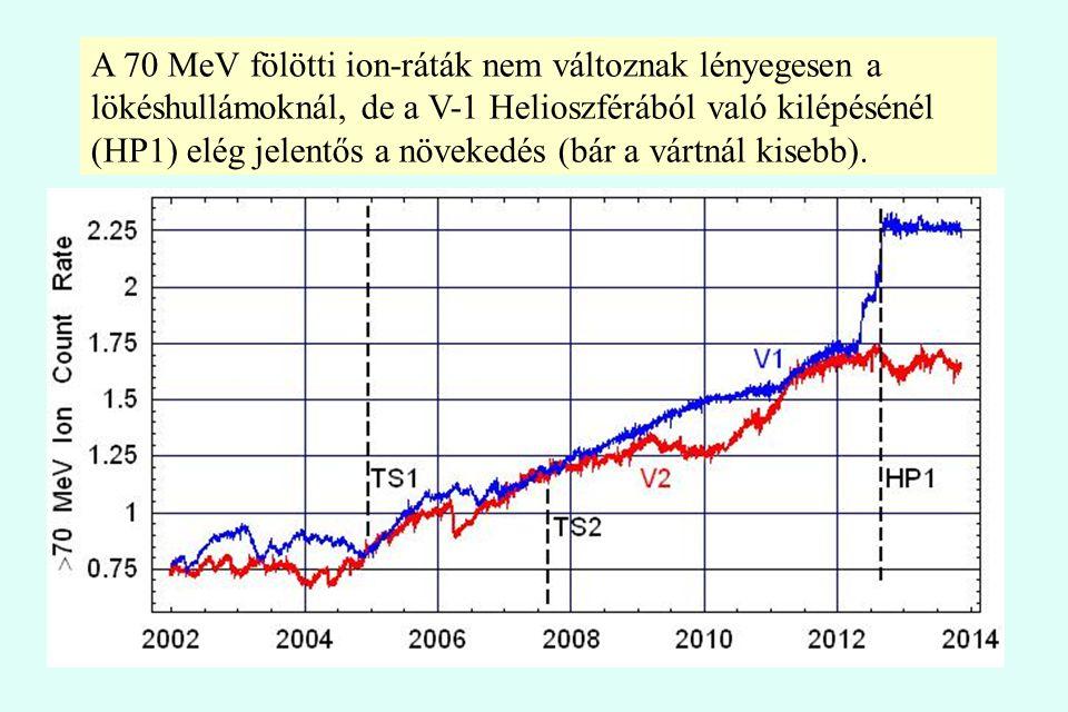 A 70 MeV fölötti ion-ráták nem változnak lényegesen a lökéshullámoknál, de a V-1 Helioszférából való kilépésénél (HP1) elég jelentős a növekedés (bár