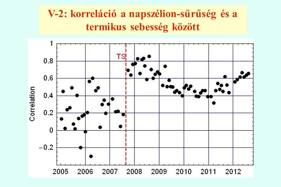 V-2: korreláció a napszélion-sűrűség és a termikus sebesség között