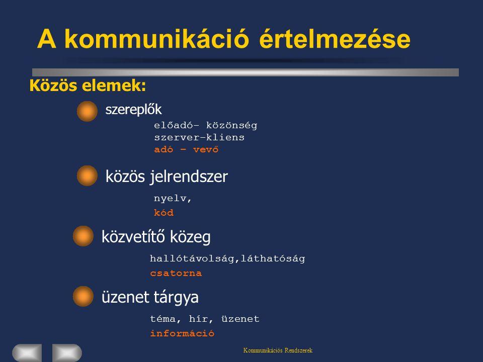 Kommunikációs Rendszerek A kommunikáció értelmezése Közös elemek: szereplők előadó- közönség szerver-kliens adó – vevő közös jelrendszer nyelv, kód közvetítő közeg hallótávolság,láthatóság csatorna üzenet tárgya téma, hír, üzenet információ