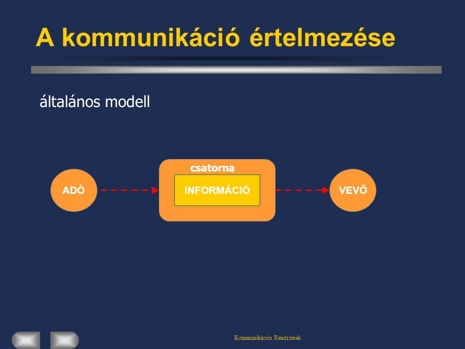 Kommunikációs Rendszerek csatorna A kommunikáció értelmezése általános modell ADÓVEVŐ INFORMÁCIÓ