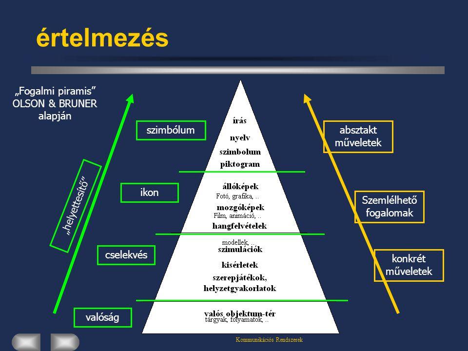 """Kommunikációs Rendszerek értelmezés valóság cselekvés ikon szimbólum """"helyettesítő konkrét műveletek Szemlélhető fogalomak absztakt műveletek """"Fogalmi piramis OLSON & BRUNER alapján"""