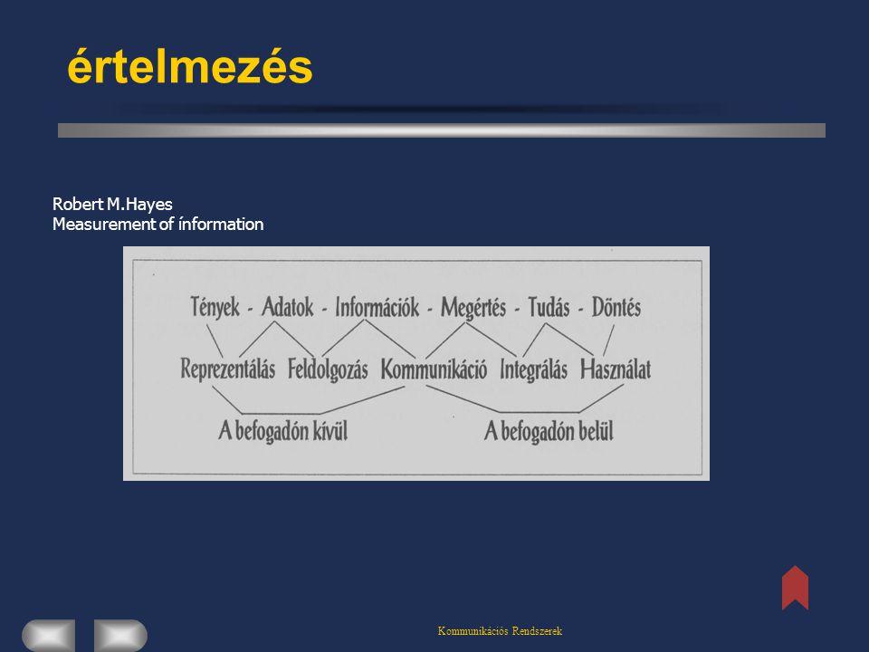 Kommunikációs Rendszerek értelmezés Robert M.Hayes Measurement of ínformation