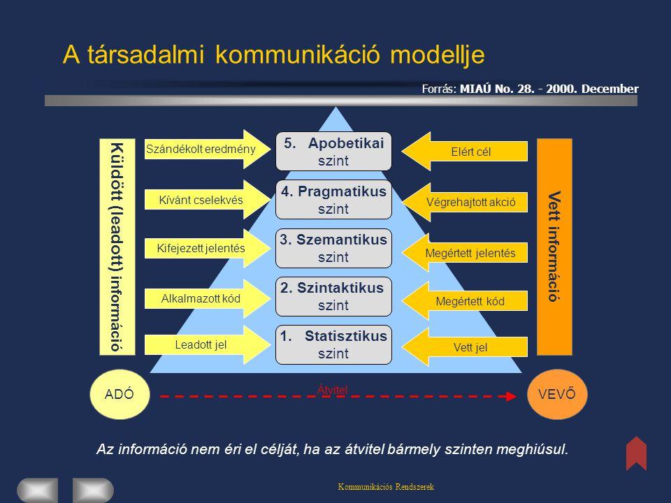 Kommunikációs Rendszerek A társadalmi kommunikáció modellje Az információ nem éri el célját, ha az átvitel bármely szinten meghiúsul. Küldött (leadott