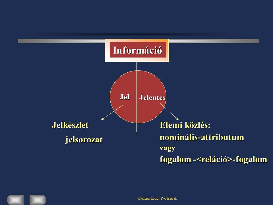 Kommunikációs Rendszerek Információ Jel Jelentés Jelkészlet jelsorozat Elemi közlés: nominális-attributum vagy fogalom - -fogalom